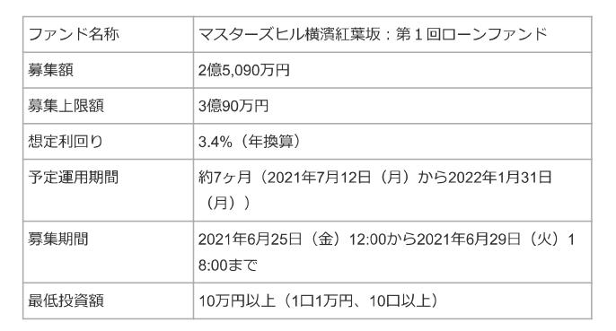 f:id:ZiLchan:20210622121157p:plain