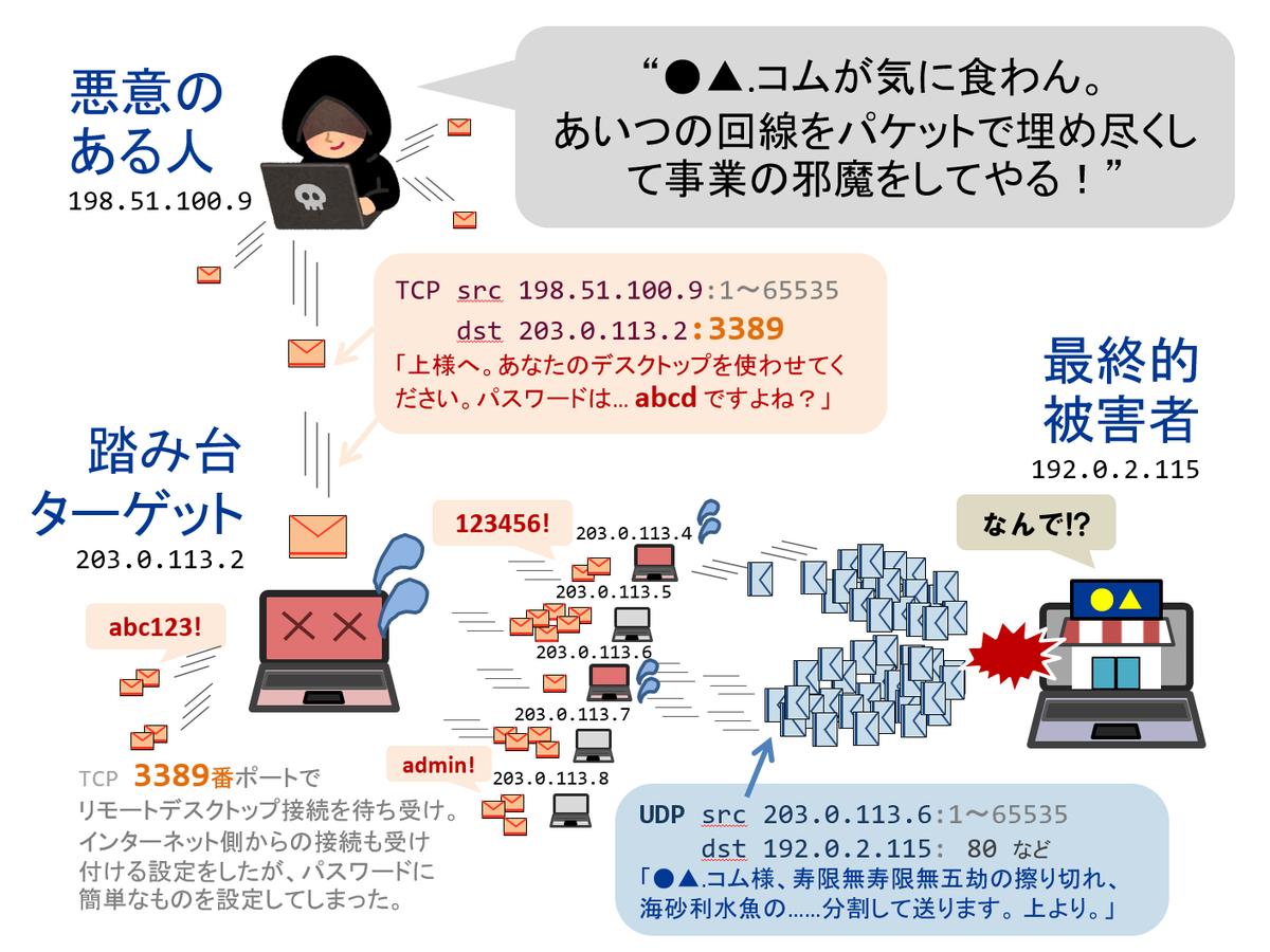 f:id:a-fujisaki:20200118161121p:plain