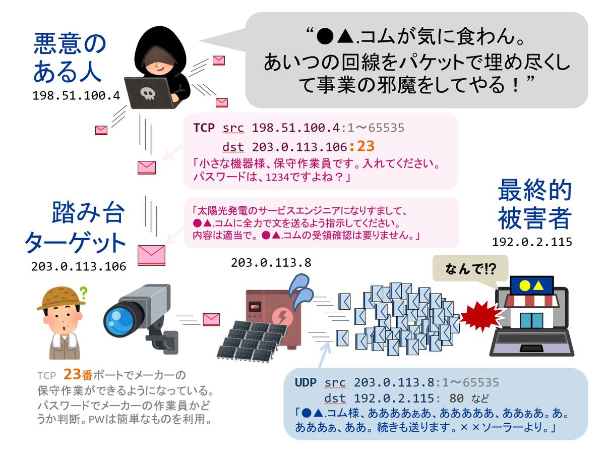 f:id:a-fujisaki:20200118161242p:plain