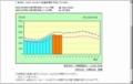 電力の使用状況グラフ(当社サービスエリア内) by東京電力