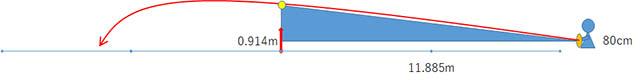 ネットの2倍の高さを通すストロークのの打ち出し角度は約5度