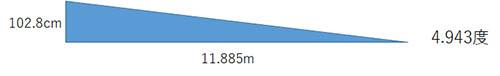 ベースライン上からネットの2倍の高さを通す場合のボールの打出し角度2