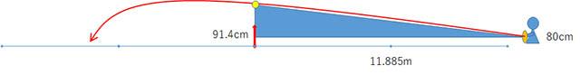 ベースライン上からネットの2倍の高さを通す場合のボールの打出し角度