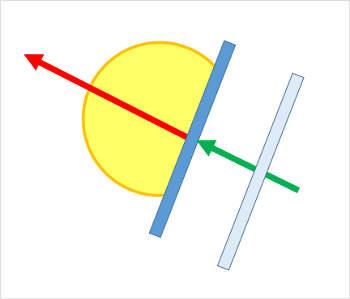 ボールの打ち出し角度とラケット角度 打ち出し角度に対しその真後ろから90度の面でラケットを当てる