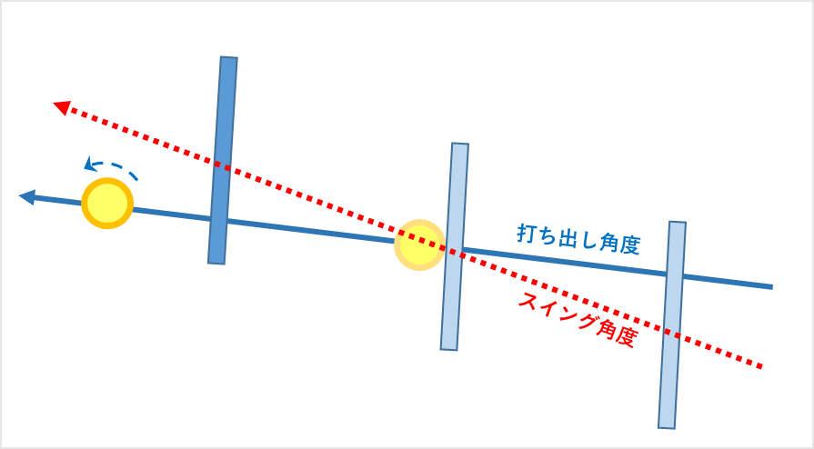 ボールの打ち出し方向、角度よりもやや上向きの角度のラケットを斜め上に振っていく