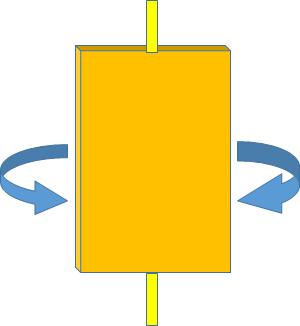 体の回転は一枚の板が回転するのとは違う