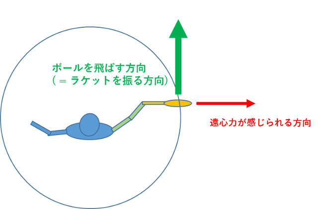 遠心力の働く方向とスイングする方向は向きが異なる