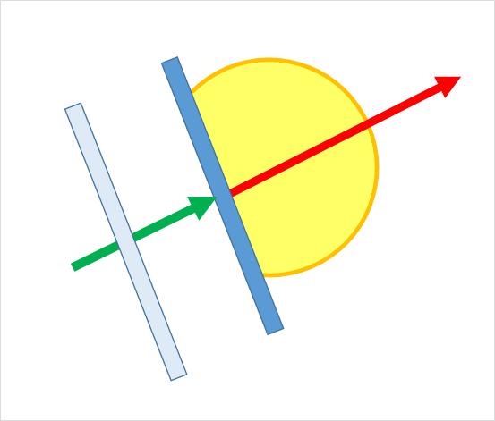 ラケット面とスイング軌道 (ボールの打出し角度) が一致