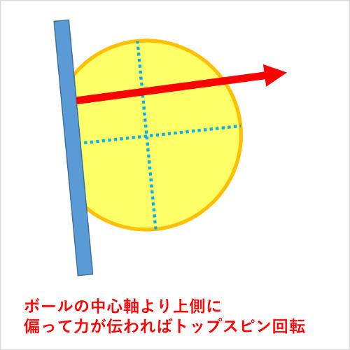 ボールの上側に偏って力を加えてスピンをかける