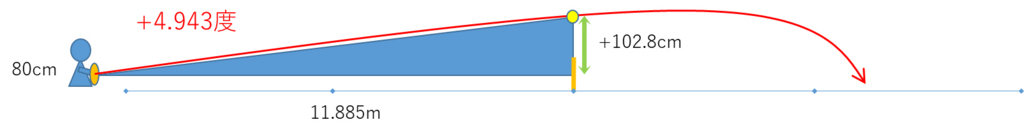 ネット中央の2倍の高さを超すストロークの打ち出し角度は約5度