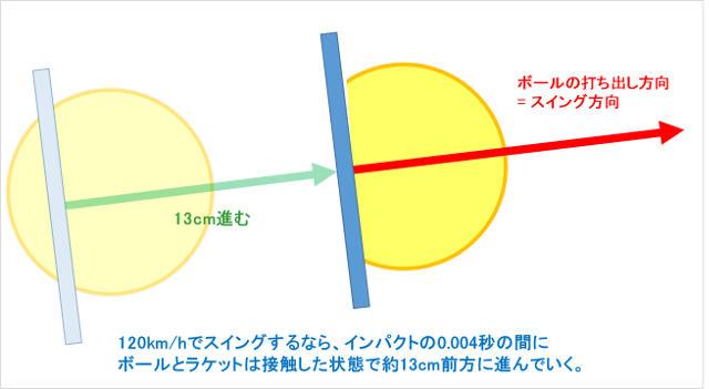 インパクトの0.004秒にラケットは13cm前に進む