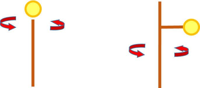 棒の先に着いた物体 棒から距離を置いた位置にある物体 棒を回した場合の動き