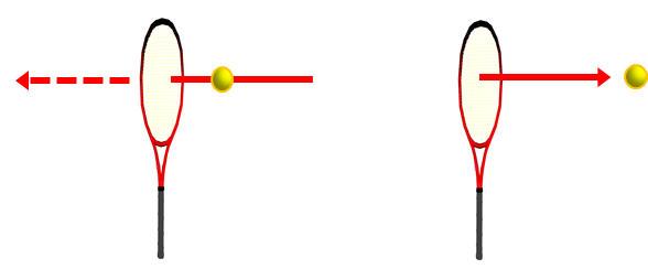 ボールが飛ぶ軌道上にラケットを置き、90度の面で当てる