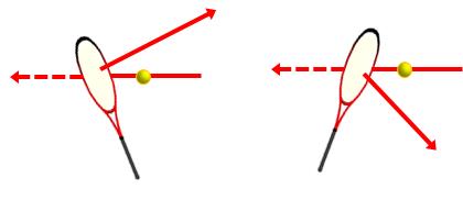 ラケットをボールを飛ばしたい方向・角度に向ける