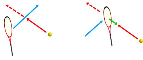 ボールが飛んでくる軌道に真横からラケットを差し込んでいく