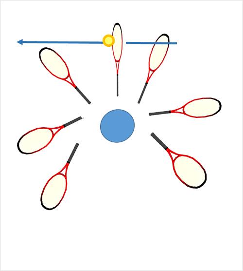 体の回転だけだとラケットは円軌道