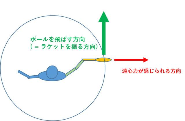 スイング方向と遠心力は力の向きが全然違う