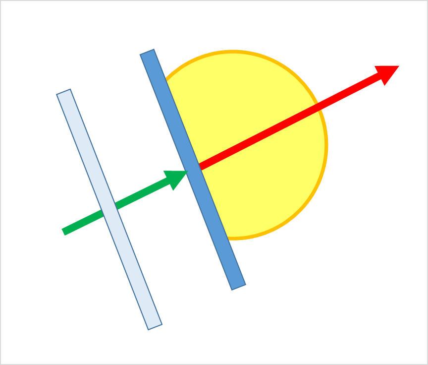 ボールの軌道に対し90度の面でラケットを当てる