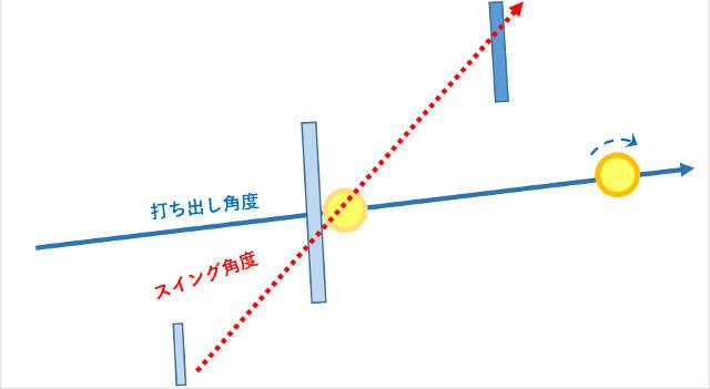 打ち出し角度とスイング角度が大きく異るスイング