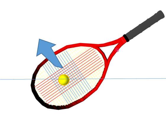 ラケットヘッド側が下がった状態でラケットを前進させる