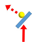 まっすぐ振っても斜めのラケット面なら斜めに飛ぶ