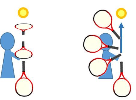 ラケットは3次元的に移動する