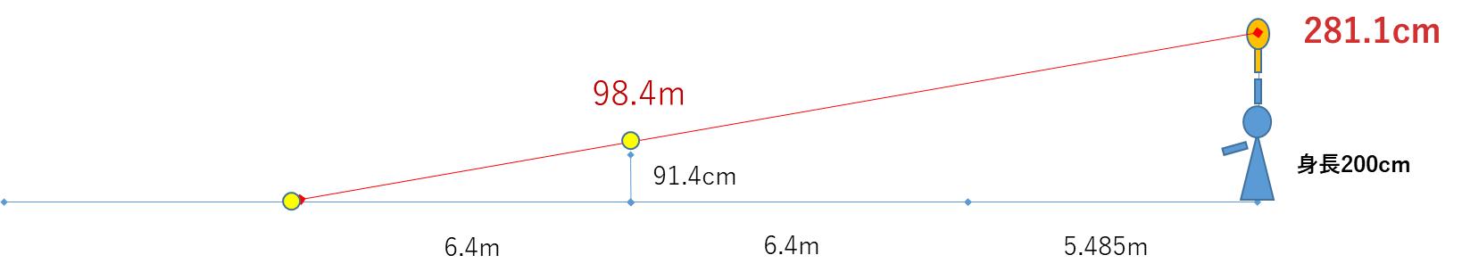 身長2mでもフラットサーブは入らない