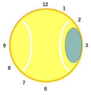 スライスサーブでボールを打つ位置