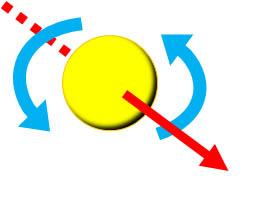 回転軸と飛ぶ方向が違うサーブ2