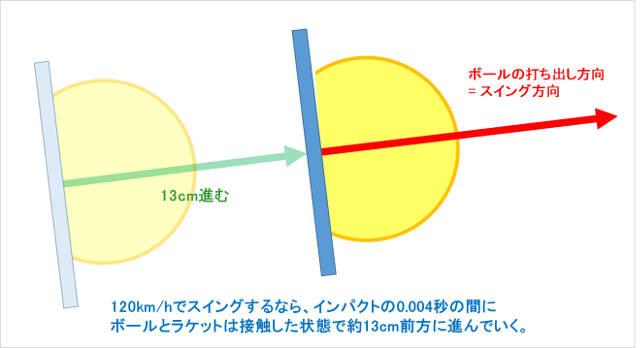 インパクトでボールとラケットは接触したまま10cm以上前進する