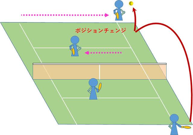 テニス 雁行陣の縦ロブ