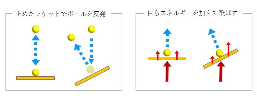 テニス ラケット面によるボールの反発する角度、ラケット面による飛ぶ角度の違い