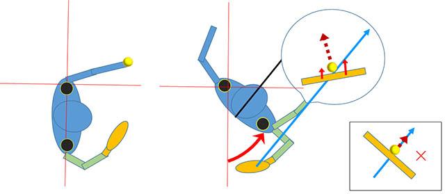 テニス サーブ 身体は回転させるが身体の正面は腕を振る方向に向ける