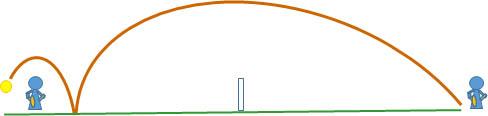 テニス ロブを含む高い軌道のボールとそのバウンド
