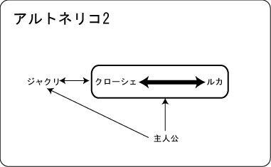 アルトネリコ2物語構造