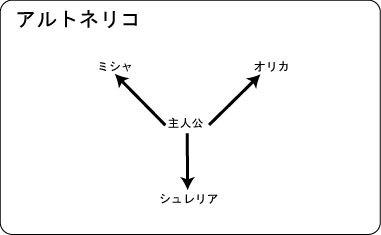 アルトネリコ物語構造