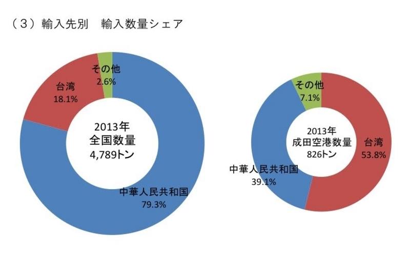 東京税関による「うなぎの輸入先別輸入数量シェア」(平成26年6月27日)