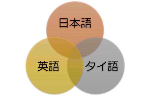 日本語と英語、そしてタイ語を例に異言語間の概念は異なることを表した図