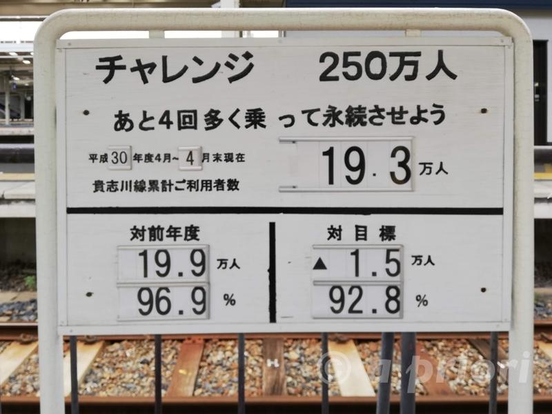 和歌山電鐵の和歌山駅にある乗車目標の看板