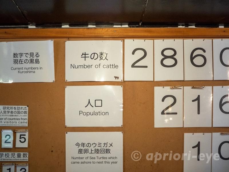 黒島研究所の入り口に掲げられている黒島の人口や牛の数