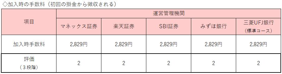 表1:加入時の手数料