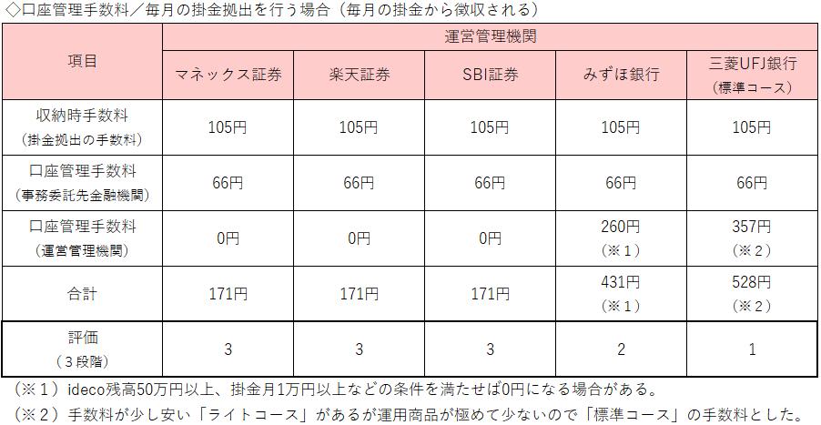 表2:口座管理手数料(掛金あり)