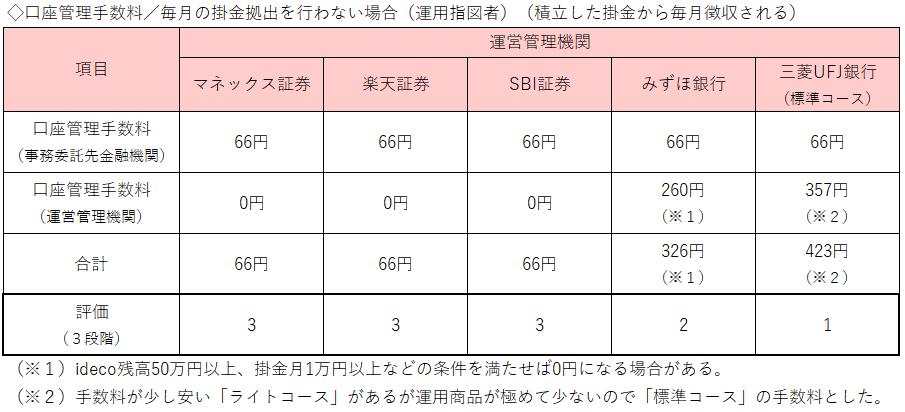表3:口座管理手数料(掛金なし/運用指図者)