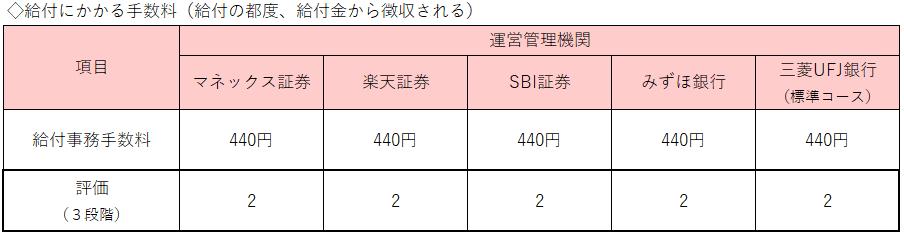 表4:給付の手数料