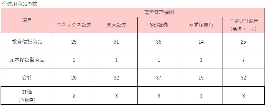 表5:運用商品の数
