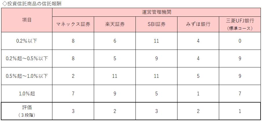 表6:投資信託報酬(年率)比較