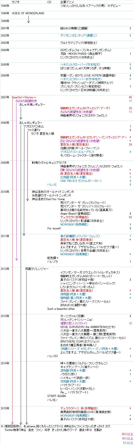 f:id:a1kavva:20150116232201p:plain