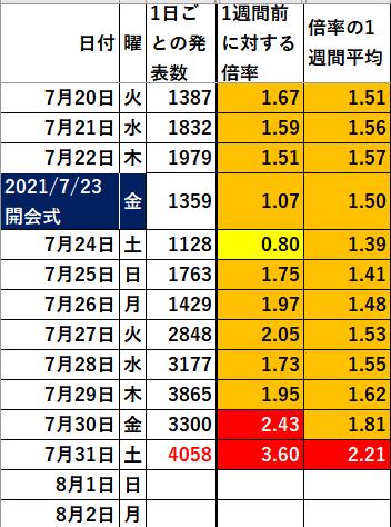 f:id:a2011:20210801071132p:plain