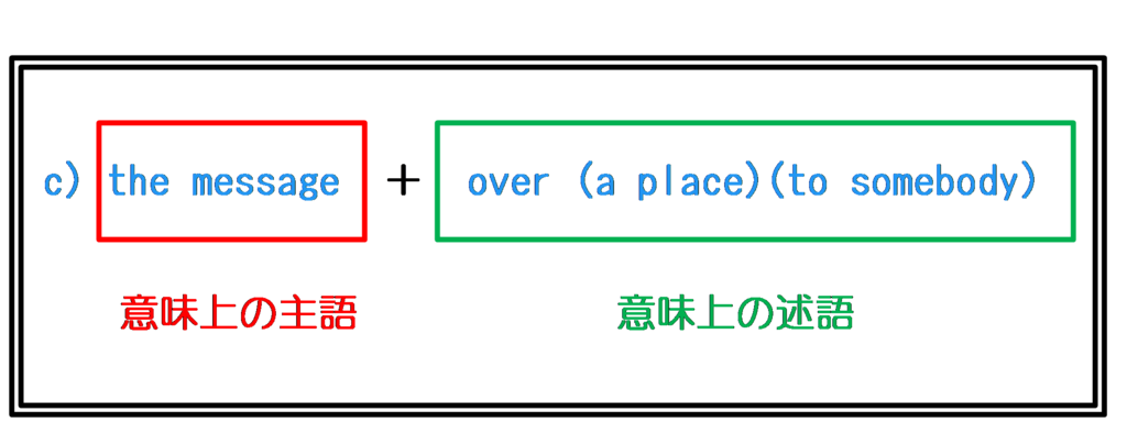 意味上の主語述語関係2