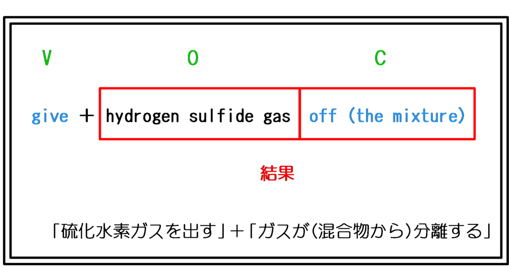 give off 理解イメージ